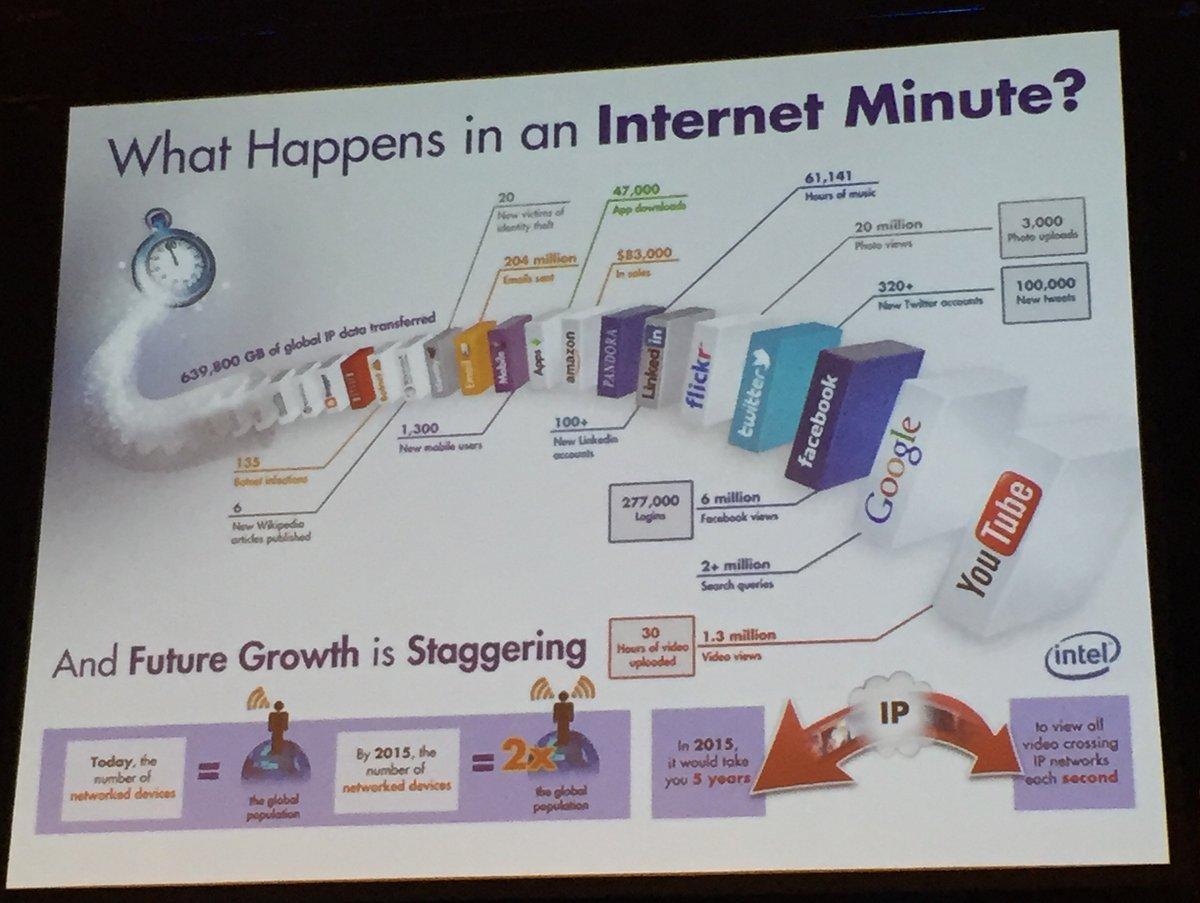 """Was passiert alles in einer """"Internet Minute""""."""